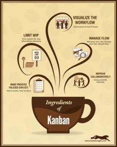 ingredients_of_kanban