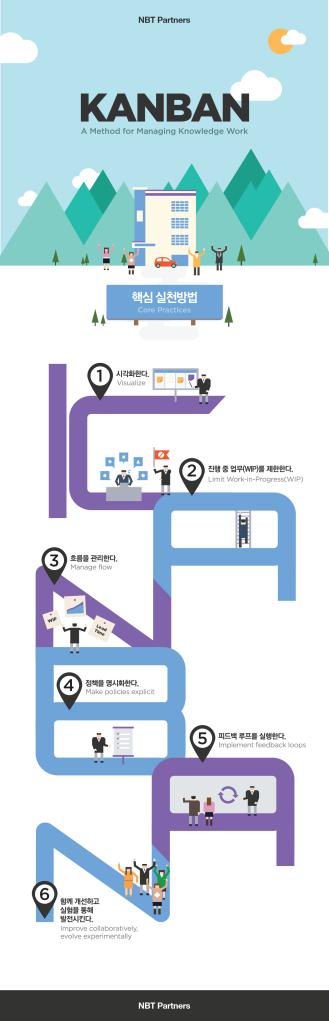 kanban_infographic_simple