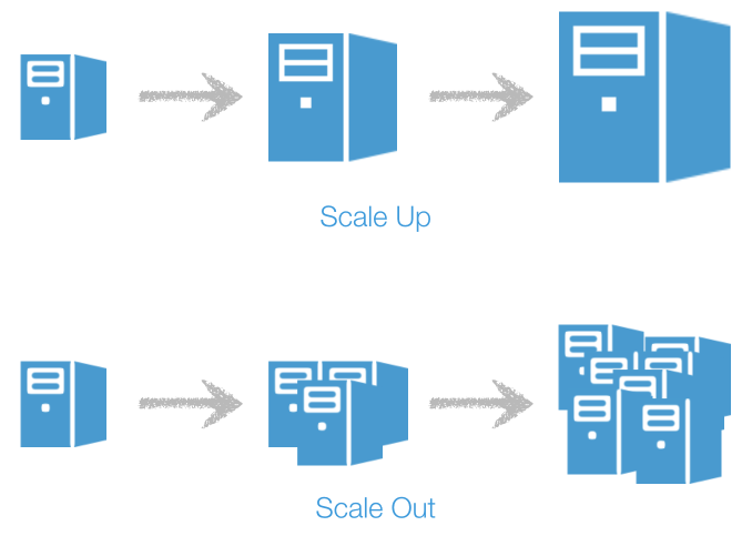 scale-up-&-out